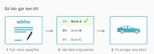 Låna pengar med Advisa billån